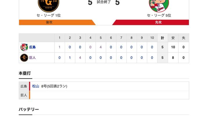 【巨人試合結果】<巨5-5広> 引き分け… 先発サンチェス6回途中5失点、リリーフ陣は0封リレー!マジック「8」!