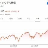 『【祝】ダウ平均株価29000ドル突破!5月には30000ドル到達か?』の画像