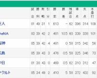 【訃報】セ・リーグ、2位から5位まで1ゲーム差となってしまう