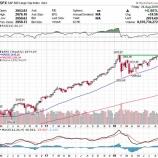 『S&P500過去最高値更新も、投資家は保守的なポートフォリオのデザインを怠るな!』の画像