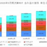 『2020年5月期決算J-REIT分析③その他の分析』の画像