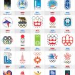 外国人「オリンピックの歴代ロゴ一覧、お前らはどれが好き?」