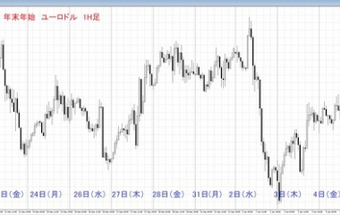 『過去5年の年末年始のチャート検証(ユーロドル)』の画像