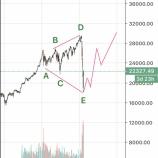 『日経平均株価は最高値を更新するのか?ニューヨークダウを含めてエリオット波動で考察してみる』の画像