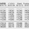 【速報】SKE48「ソーユートコあるよね?」2日目売上48,248枚