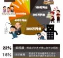 「孤独と貧困」とかいう現代日本に現れた社会問題