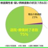 『【新型コロナ】1月6日(水)、埼玉県の現在の患者数は昨日より「240人増加」の計3707人に。150人の方が退院・療養終了されました(新たな陽性者は過去最多394人)。』の画像