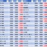 『9/18 エスパス高田馬場本店 金パト』の画像