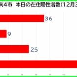 『【新型コロナ】新たな陽性数 12月31日(木)、戸田市36人・蕨市9人・川口市25人・さいたま市68人。埼玉県は223例発表。』の画像