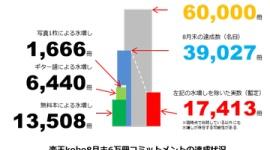 楽天kobo、「8月末6万書籍」達成のためギターコード譜、写真1枚を日本語書籍として水増しカウント
