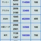 『【米中貿易摩擦により評価損拡大】5月24日 評価損益』の画像