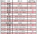 2014年 ベスト・オブ・キラキラネーム 1位「黄熊(ぷう)」くん 2位「今鹿(なうしか)」ちゃん