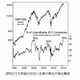 『米国市場に新規上場する企業のうち赤字企業の割合が過去最高になっていた。』の画像