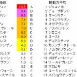 『第163回(2021)天皇賞・春 予想【ラップ解析】』の画像