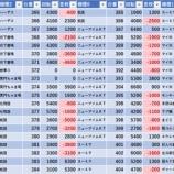 『8/25 ミュー川口芝 ちゅんげー』の画像