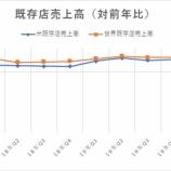 『【MCD:20.Q1】マクドナルド、世界の3月既存店売上高は22%減、4月は70%減の過去最悪を落ち込みを記録』の画像