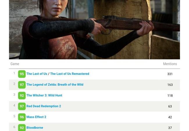 【祝】The Last of Usがメタクリで過去10年のベストゲームNo.1に!!