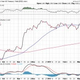『【FOMC】3月追加利上げ後の展望』の画像