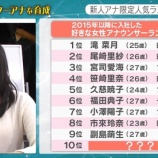 『【元乃木坂46】市來玲奈『好きな女子アナランキング』で1年目で唯一のランクイン!!!』の画像