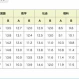 『【臨時速報】2019年度の愛知県公立高校入試の平均点が発表されました。』の画像