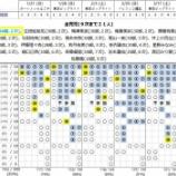 『【乃木坂46】19thシングル『いつかできるから今日できる』個別握手会 第10次完売状況』の画像