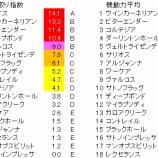 『第87回(2020)東京優駿(日本ダービー) 予想【ラップ解析】』の画像
