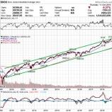 『米国株式市場、終わりの始まりか』の画像