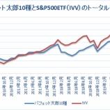 『【52カ月目】バフェット太郎10種トータルリターン、S&P500ETFを8.7%ポイント下回る』の画像