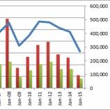 『賢い投資家なら知っておくべき、エクソンモービルの42年間チャートでわかる「底値買い」の真髄!』の画像