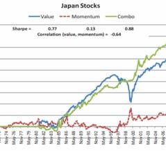 最もバリュー投資に向いていた市場は「日本」だった。バリュー&モメンタム Everywhere