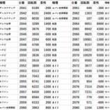 『10/15 エスパス秋葉原 真双龍』の画像