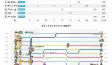 8作連続選抜の乃木坂 新内眞衣さんの「のぎおび⊿」視聴者数が17,000人