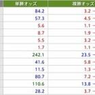 『7/7(土)全レース 厳選◎軸馬 福島・中京・函館』の画像