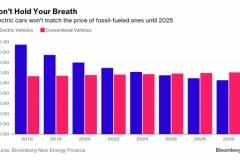 電気自動車は10年以内にガソリン車より割安に、電池下落で