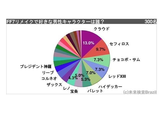 男が好きなFF7リメイク男キャラクターランキング発表!
