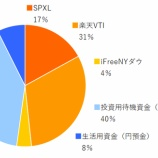 『SPXL,楽天VTI,ifreeNYダウ 2020年9月分の積み立てを実行』の画像