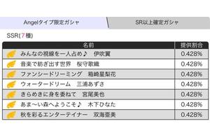 【ミリシタ】11/27(月)14:59まで『Angelタイプ限定ガシャ』開催!