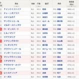 『【回顧】桜花賞2020 デアリングタクトが豪快に差しきる』の画像
