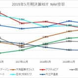 『2019年5月期決算J-REIT分析③その他の分析』の画像
