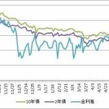 『米国債利回り下落も金利差は大して縮まっていない』の画像