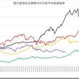『スーパーサイクルに基づく日経平均株価の予測について』の画像