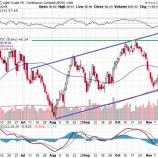 『【原油】エネルギー株はこれから少しずつ上昇していく理由』の画像