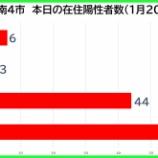 『【新型コロナ】新たな陽性数 1月20日(水)、戸田市6人・蕨市3人・川口市44人・さいたま市66人。埼玉県は293例発表。』の画像