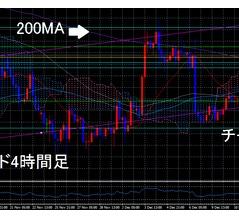 12月16日(月)ゴールド&ポンド円予想-為替大戦FX-
