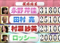 永野芹佳、「トップ目とったんで!」で1位になるも冠番組獲得ならず