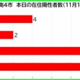 『【新型コロナ】新たな陽性数 11月19日(木)、戸田市4人・蕨市2人・川口市10人・さいたま市11人。埼玉県は79例発表。』の画像