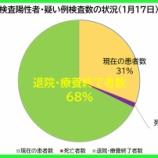 『【新型コロナ】1月17日(日)、埼玉県の現在の患者数は昨日より「160人増加」の計6415人に。270人の方が退院・療養終了されました(新たな陽性者は433人)。』の画像