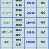 『【ZOZOが下げ止まらん】11月16日 評価損益』の画像