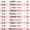 【悲報】AKB&坂道文春総選挙、最終結果をご覧ください・・・