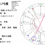 世界の星占い